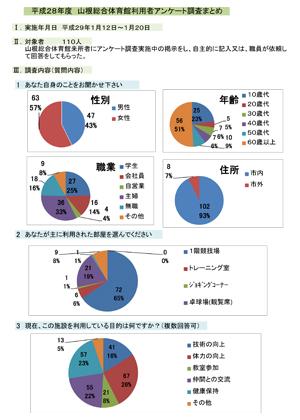 平成28年度アンケート報告